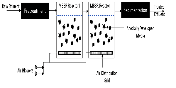 The Ultimate Guide to MBBR (Moving Bed Biofilm Reactor